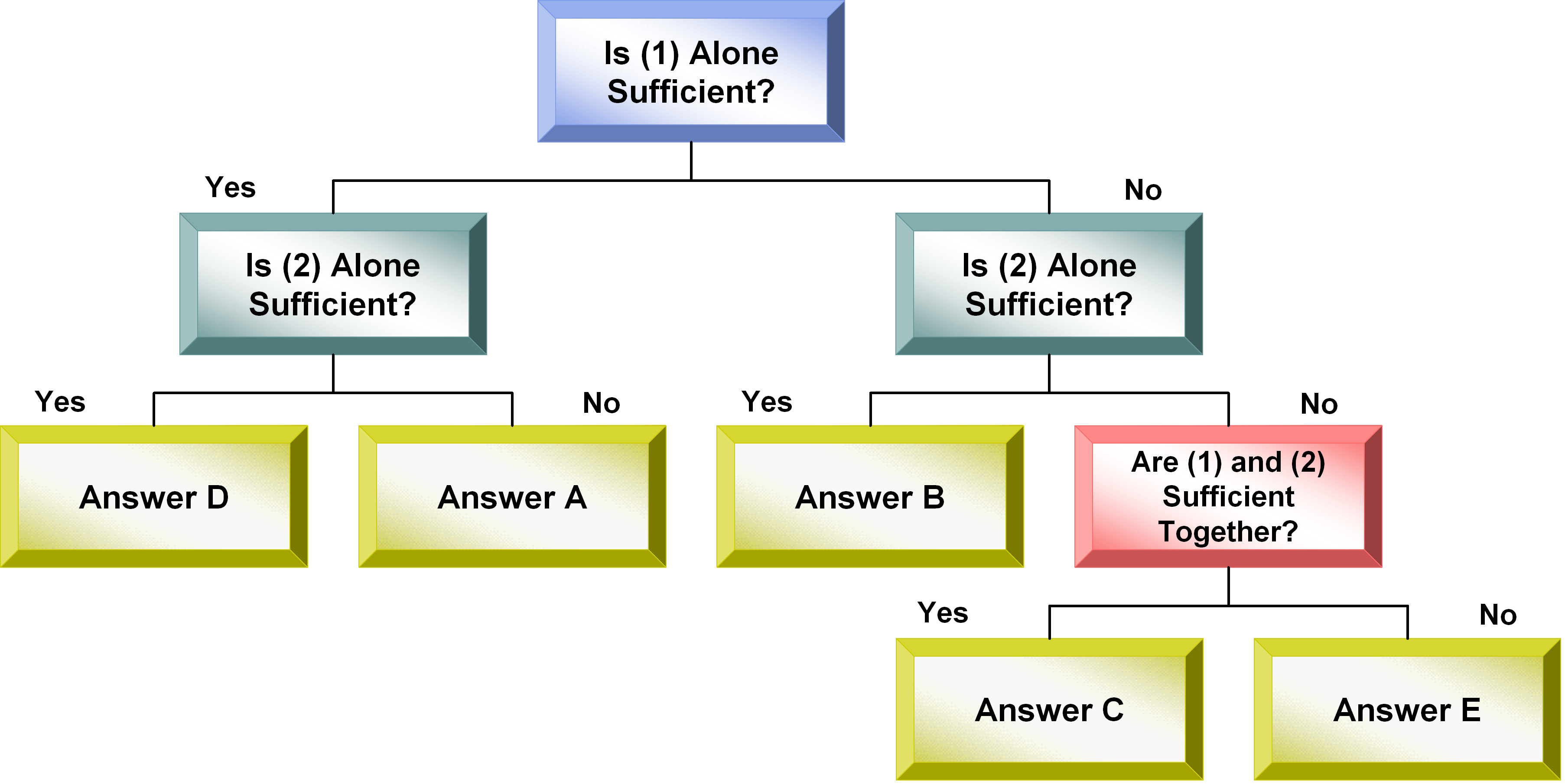 Data Sufficiency flowchart